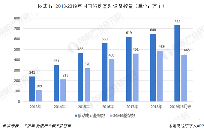 50城建5万5G基站 中国移动基站建设投入规模