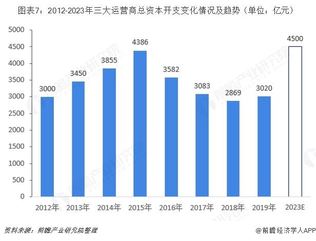 图表7:2012-2023年三大运营商总资本开支变化情况及趋势(单位:亿元)