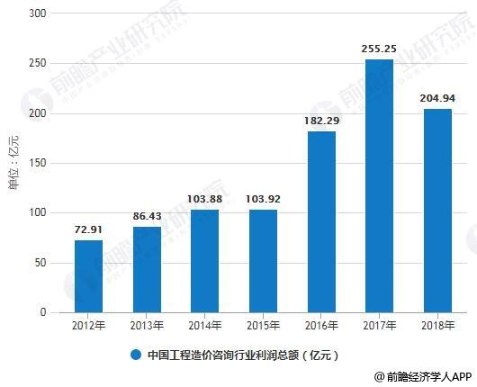 2012-2018年中国工程造价咨询行业利润总额统计情况