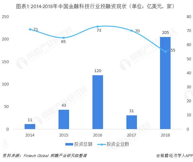 图表1:2014-2018年中国金融科技行业投融资现状(单位:亿美元,家)