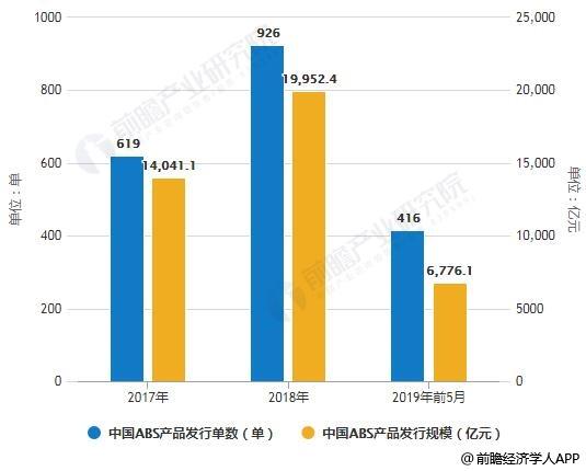 2017-2019年前5月中国ABS产品发行单数及发行规模统计情况