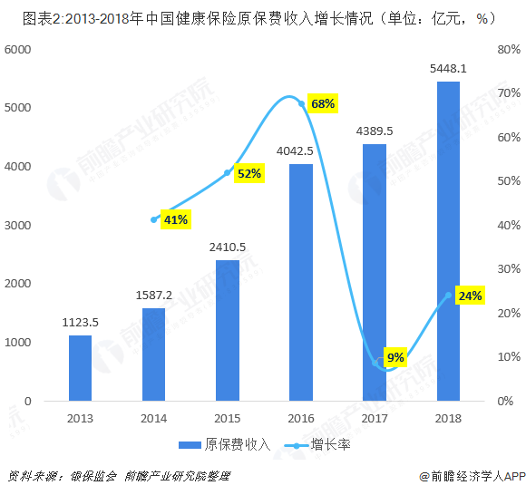 图表2:2013-2018年中国健康保险原保费收入增长情况(单位:亿元,%)