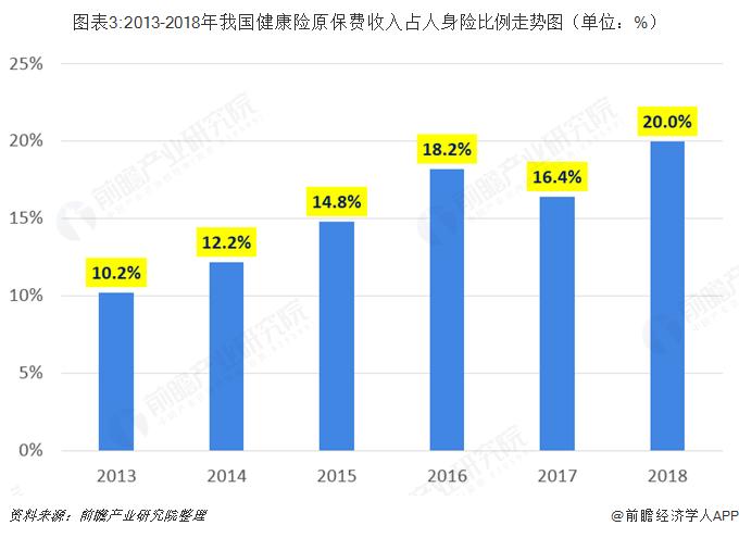 图表3:2013-2018年我国健康险原保费收入占人身险比例走势图(单位:%)