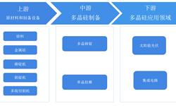 2018年<em>多晶</em><em>硅</em>行业产业链及发展趋势 制备新技术不断进步【组图】