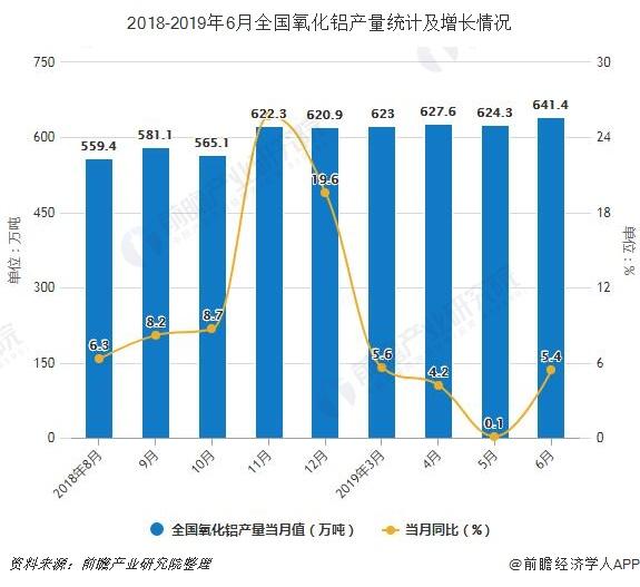 2018-2019年6月全国氧化铝产量统计及增长情况