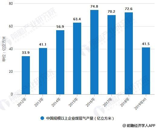 2012-2019年H1中国规模以上企业煤层气产量统计情况