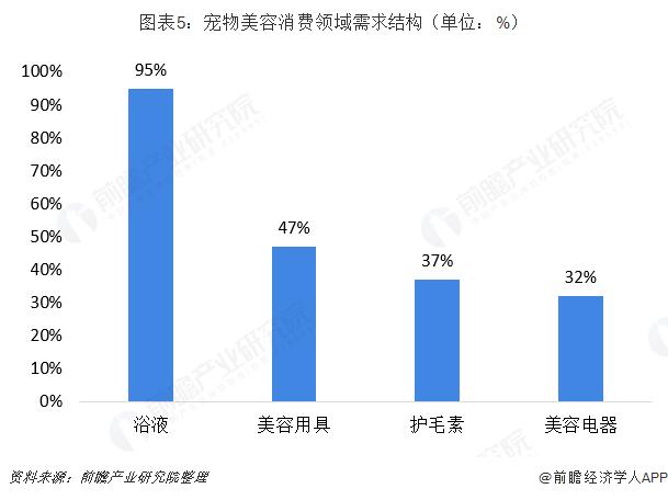 图表5:宠物美容消费领域需求结构(单位:%)