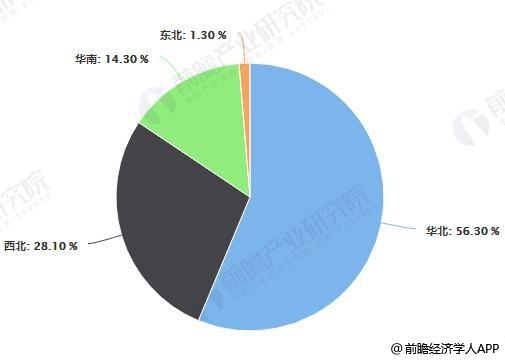 中国煤层气地质资源量区域分布占比统计情况