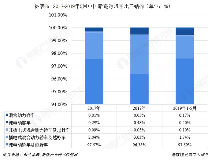 图表3:2017-2019年5月中国新能源汽车出口结构(单位:%)