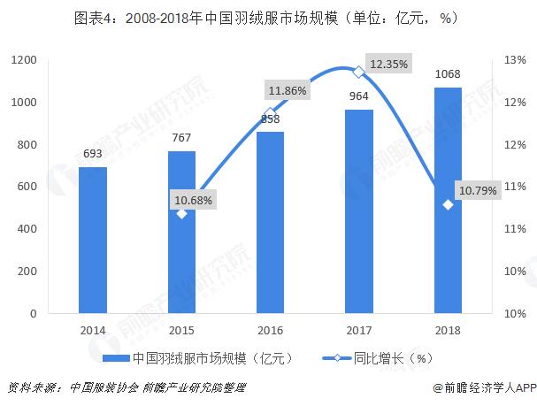 图表4:2008-2018年中国羽绒服市场规模(单位:亿元,%)