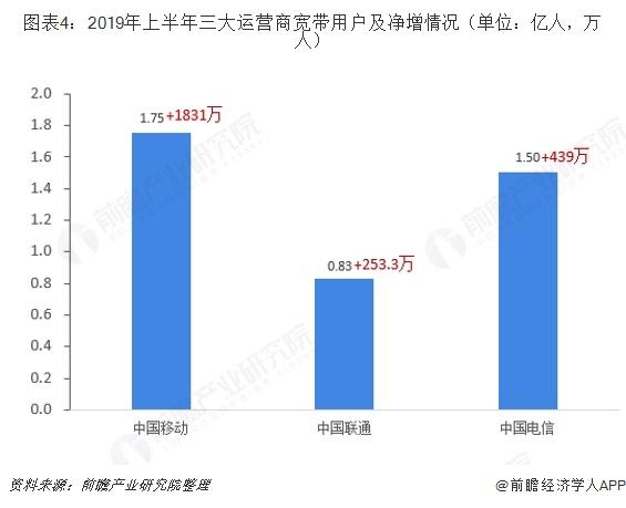 图表4:2019年上半年三大运营商宽带用户及净增情况(单位:亿人,万人)