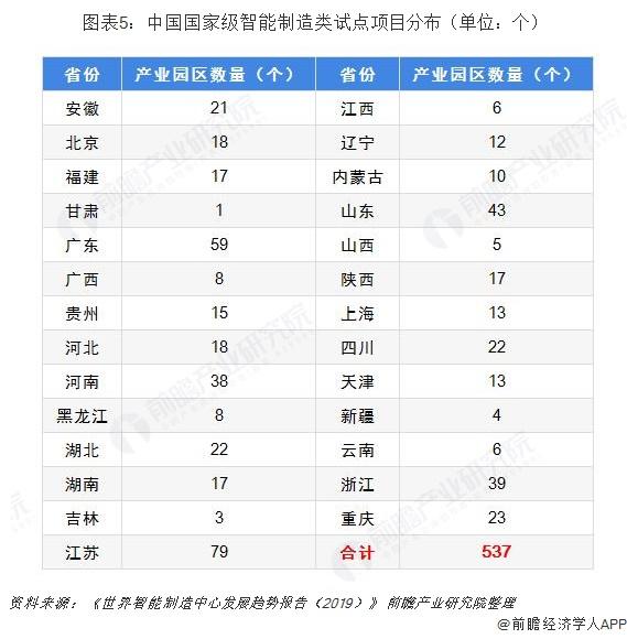 图表5:中国国家级智能制造类试点项目分布(单位:个)