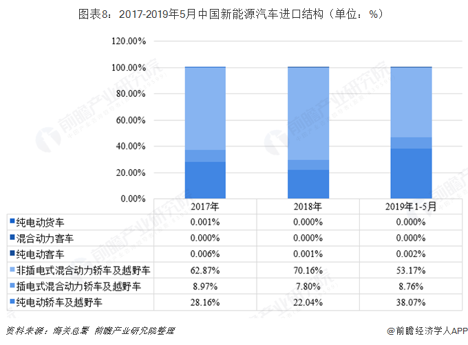 图表8:2017-2019年5月中国新能源汽车进口结构(单位:%)