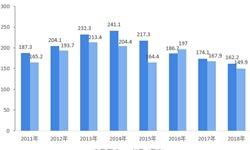 2019年我国<em>炼油</em><em>化工设备</em>行业市场现状与发展趋势分析 规行业集中度仍然偏低【组图】