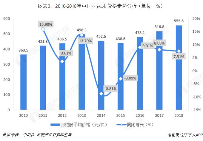 图表3:2010-2018年中国羽绒服价格走势分析(单位:%)