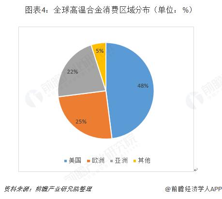 图表4:全球高温合金消费区域分布(单位:%)