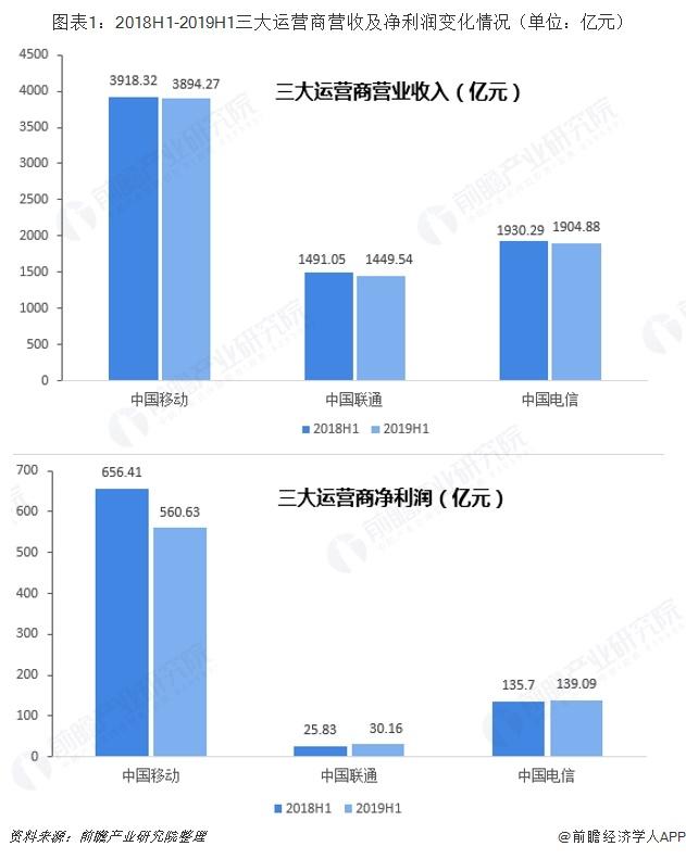 图表1:2018H1-2019H1三大运营商营收及净利润变化情况(单位:亿元)