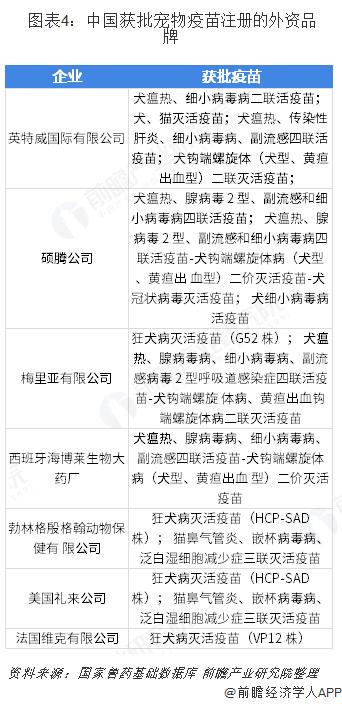图表4:中国获批宠物疫苗注册的外资品牌