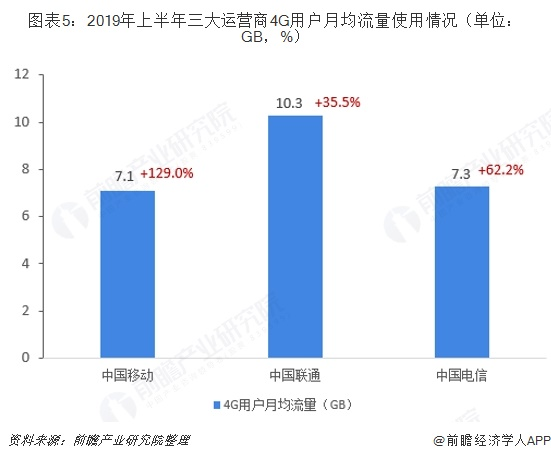 图表5:2019年上半年三大运营商4G用户月均流量使用情况(单位:GB,%)