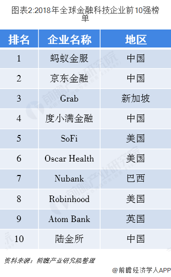 图表2:2018年全球金融科技企业前10强榜单