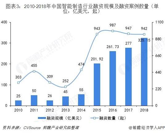 图表3:2010-2018年中国智能制造行业融资规模及融资案例数量(单位:亿美元,起)