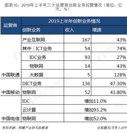图表10:2019年上半年三大运营商创新业务经营情况(单位:亿元,%)