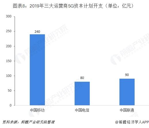 图表8:2019年三大运营商5G资本计划开支(单位:亿元)