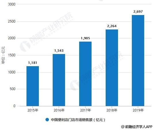 2015-2019年中国便利店门店市场销售额统计情况及预测