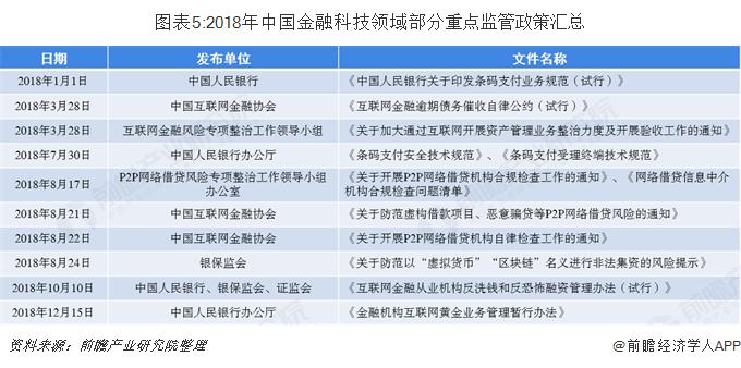 图表5:2018年中国金融科技领域部分重点监管政策汇总