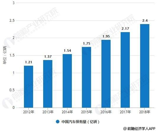 2010-2018年中国汽车保有量统计情况