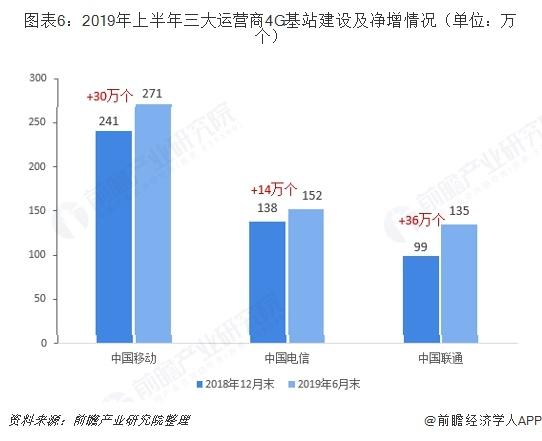 图表6:2019年上半年三大运营商4G基站建设及净增情况(单位:万个)