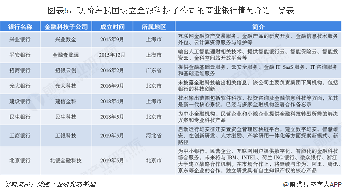 图表5:现阶段我国设立金融科技子公司的商业银行情况介绍一览表