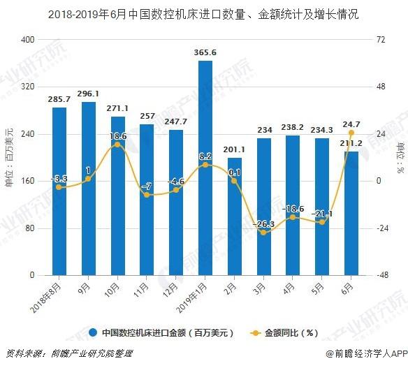 2018-2019年6月中国数控机床进口数量、金额统计及增长情况