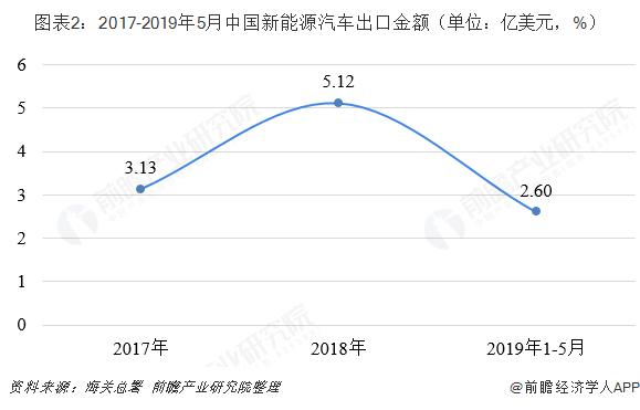 图表2:2017-2019年5月中国新能源汽车出口金额(单位:亿美元,%)