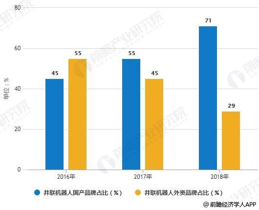 2016-2018年国内并联机器人国产率统计情况