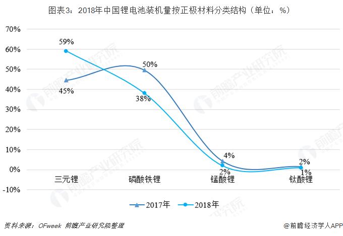 图表3:2018年中国锂电池装机量按正极材料分类结构(单位:%)