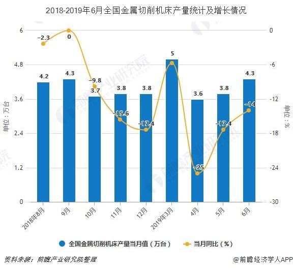 2018-2019年6月全国金属切削机床产量统计及增长情况