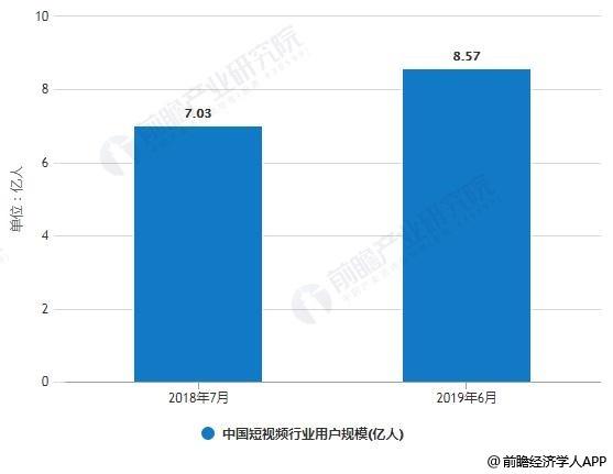 2018-2019年6月中国短视频行业用户规模统计情况