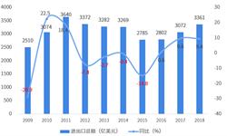2018年中国与瑞典双边<em>贸易</em>全景图(附<em>中国</em>和瑞典主要进出口产业数据)