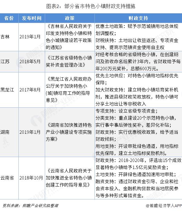 图表2:部分省市特色小镇财政支持措施