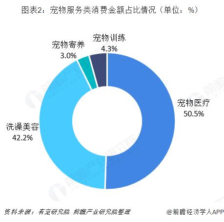 图表2:宠物服务类消费金额占比情况(单位:%)