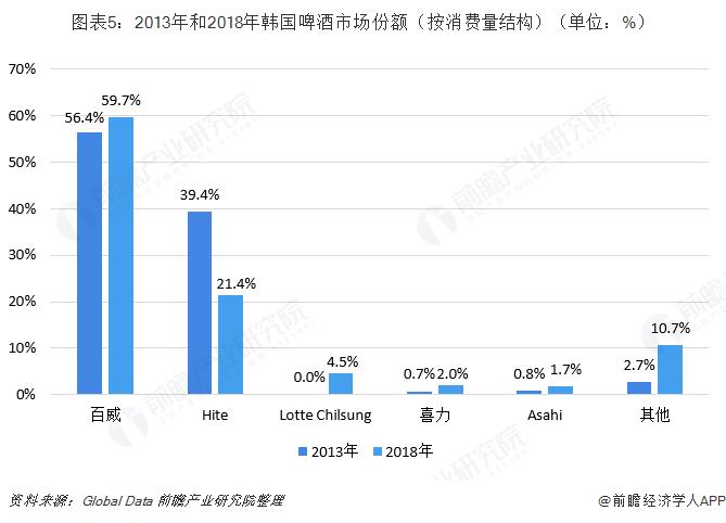图表5:2013年和2018年韩国啤酒市场份额(按消费量结构)(单位:%)