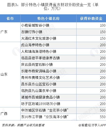 图表3:部分特色小镇获得省市财政补助资金一览(单位:万元)