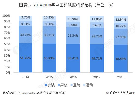 图表5:2014-2018年中国羽绒服消费结构(单位:%)