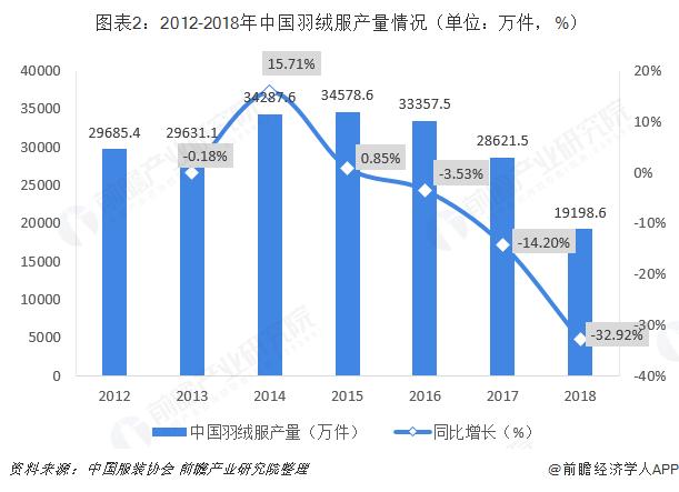图表2:2012-2018年中国羽绒服产量情况(单位:万件,%)