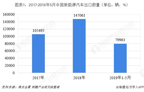 图表1:2017-2019年5月中国新能源汽车出口数量(单位:辆,%)