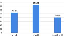 十张图了解中国新能源汽车行业进出口分析  出口规模表现优异,进口规模呈扩大趋势