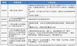 十张图读懂2018年中国有色金属镁行业市场现状及发展趋势 供需紧张导致镁锭价格上涨