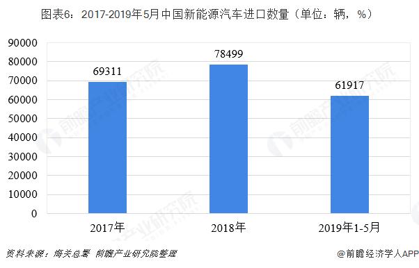 图表6:2017-2019年5月中国新能源汽车进口数量(单位:辆,%)