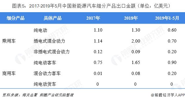 图表5:2017-2019年5月中国新能源汽车细分产品出口金额(单位:亿美元)